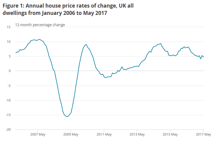 House price inflation