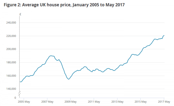 Average UK house prices up to May 2017