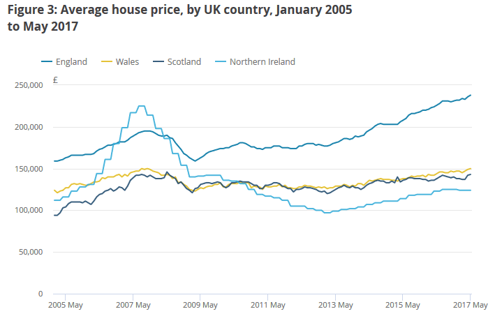 Average house prices by UK country