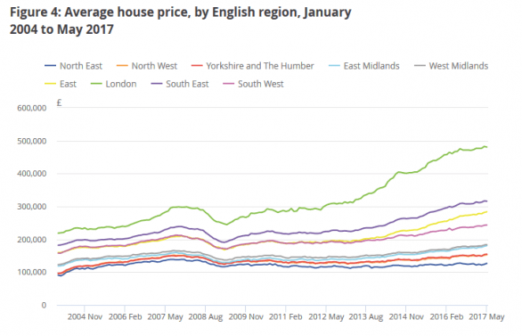Average house prices by English region