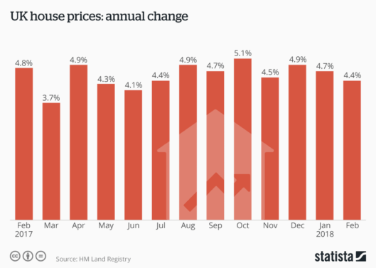 UK house prices annual change