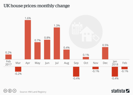 UK house price monthly change