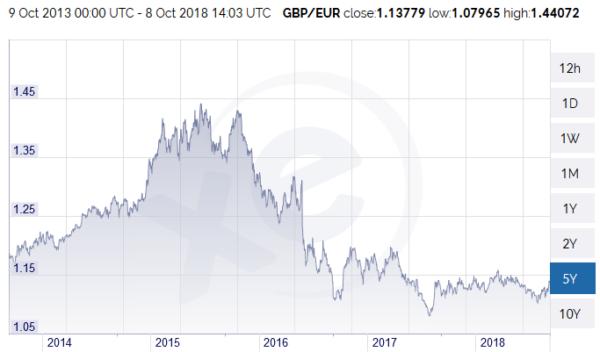 Sterling v Euro courtesy of xe.com
