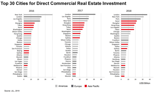 Worldwide City Commercial Real Estate