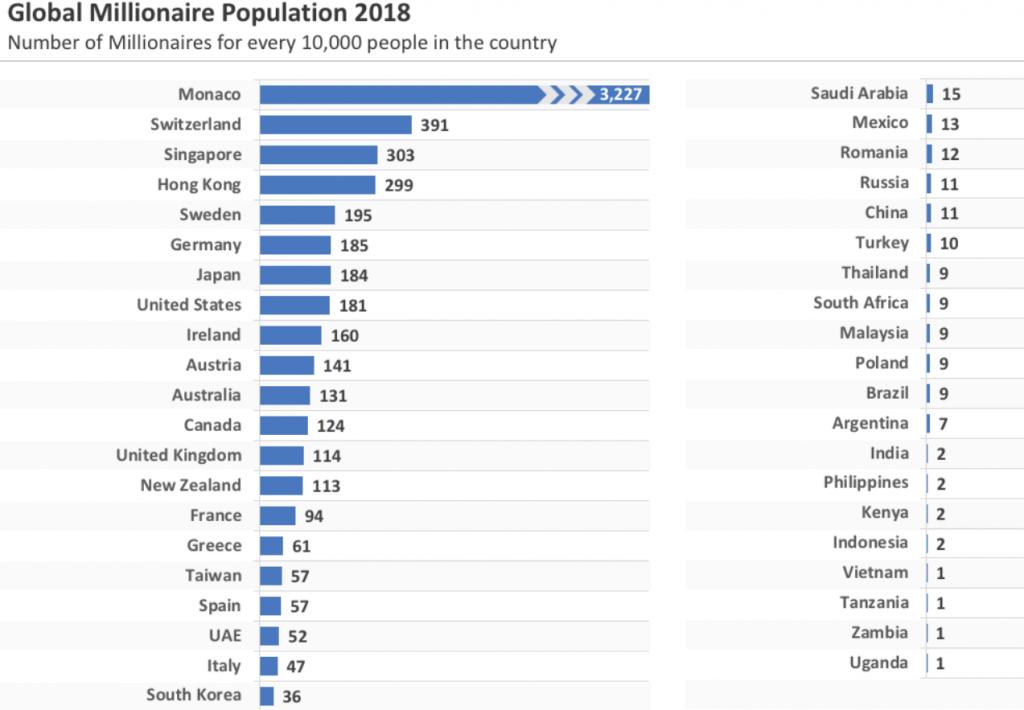 Global millionaire population