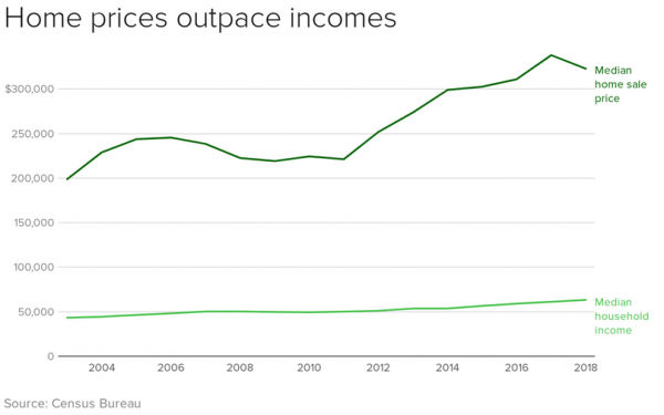 House price growth leaving incomes behind