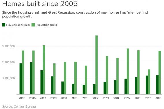 New build properties