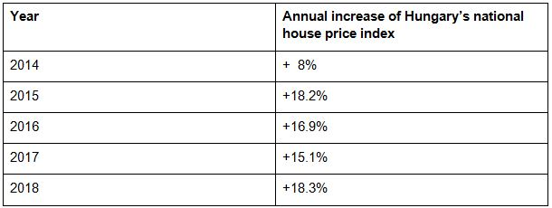 Hungarian property prices