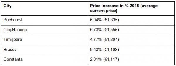 Romanian House Prices