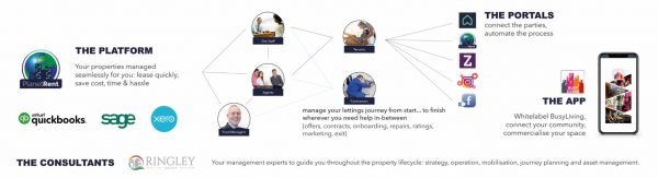 Maximizing the relationship between landlords and agents