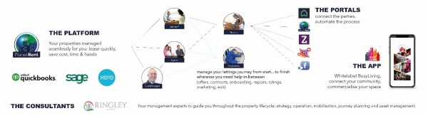 Eleven software integrations to support landlords and agents